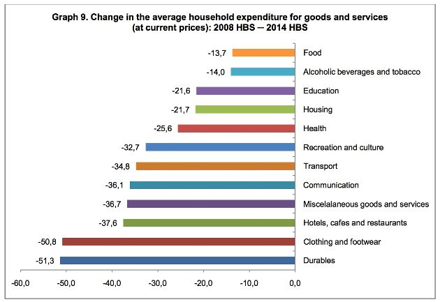 household expenditure change large