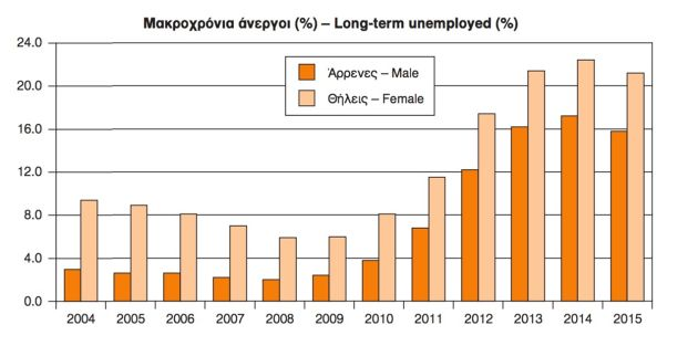 long term unemployed large
