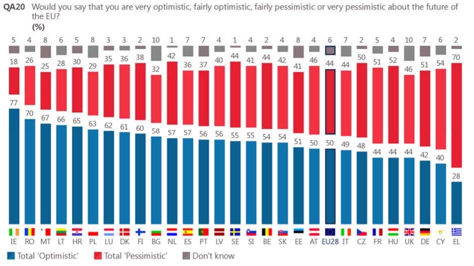 future of eu