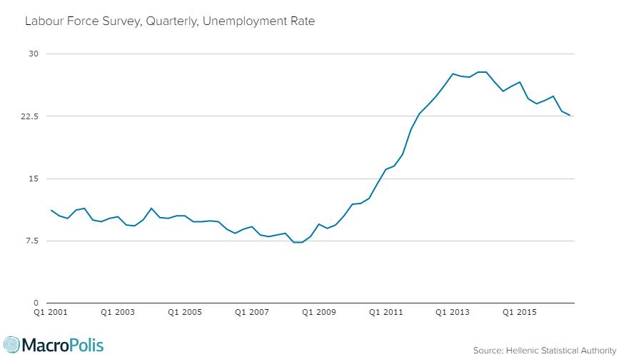 unemploymentq32016