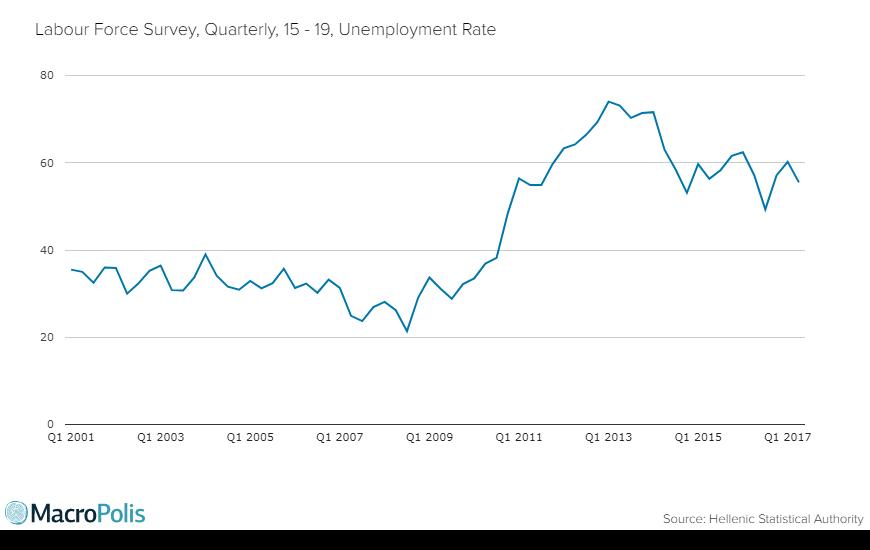 unemployment1519