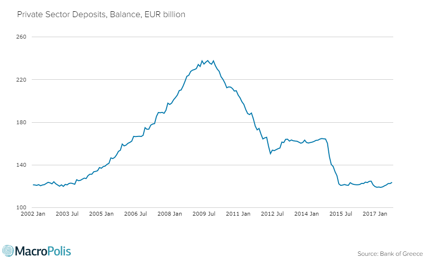 private sector deposits