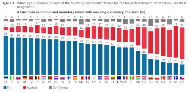eurobarometer euro
