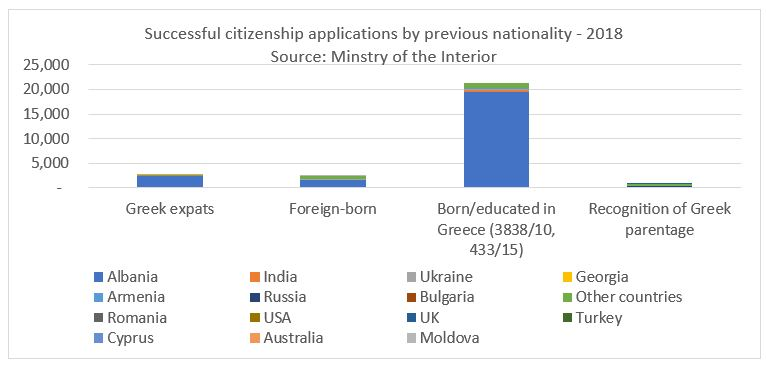 Could Greece's immigration reforms have an impact on upcoming